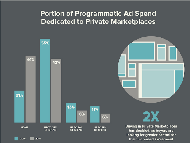 """ programmatic ad buying moving to private marketplaces for more control and revenue"""