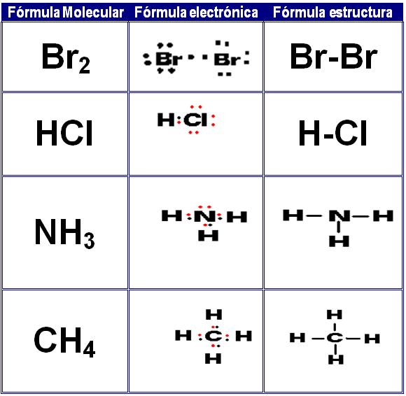 Ciencias naturales enlace quimico representar frmulas molecular electrnica y estructural urtaz Image collections
