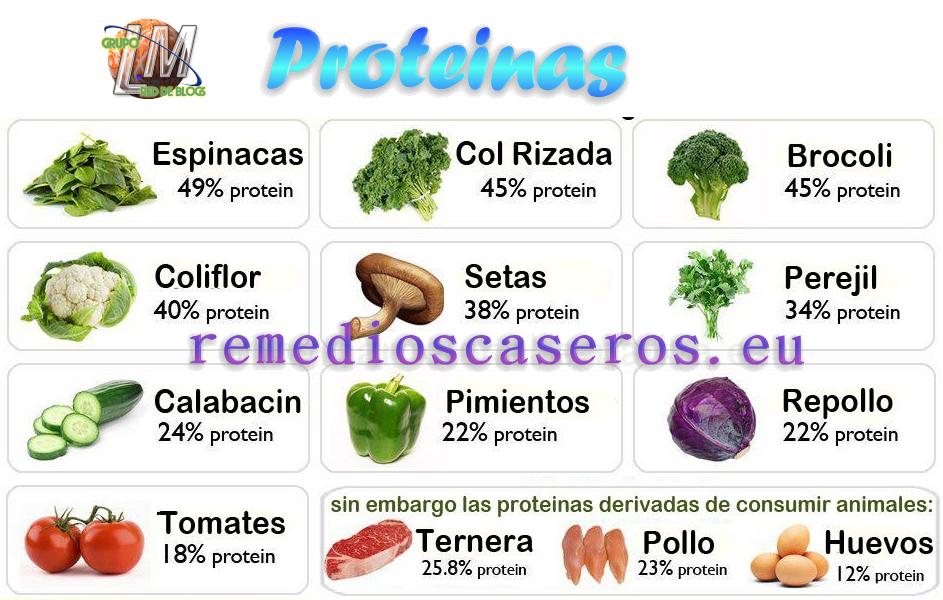 Alimentos para equilibrar las hormonas remedios caseros la botica de la abuela - Alimentos prohibidos para la hernia de hiato ...