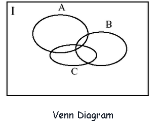 Sensational Venn Diagram Symbol Hadi Palmex Co Wiring Cloud Nuvitbieswglorg