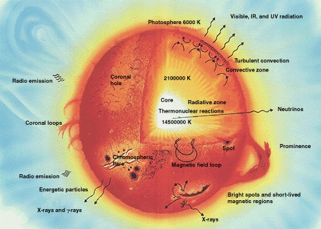 Scientific Explorer: The Sun Part 5: How The Inner Layers Work