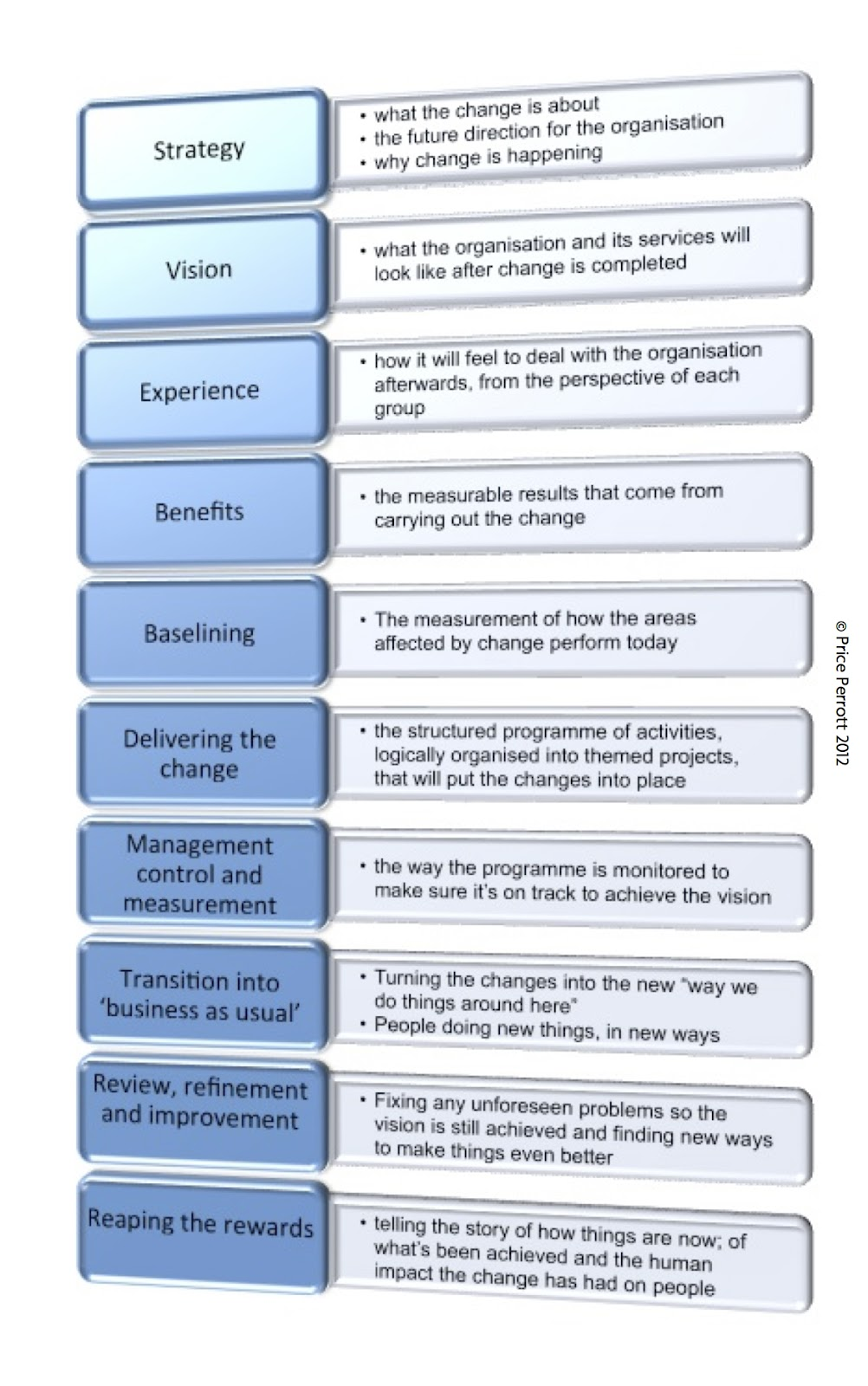The Customer Service Experience  A Ten Point Checklist For Change Programmes In The Public Sector