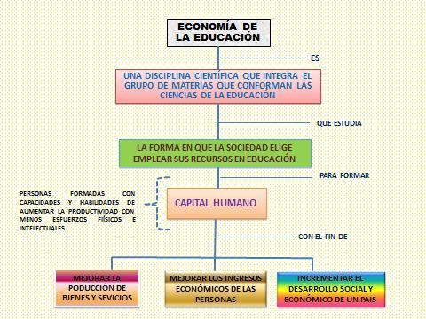 CONCEPTO DE ECONOMÍA DE LA EDUCACIÓN (GRÁFICO)