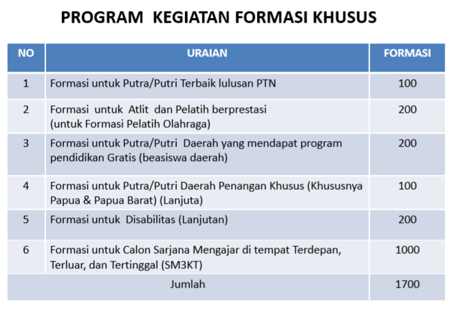 Kejanggalan Program Formasi Khusus CPNS 2014