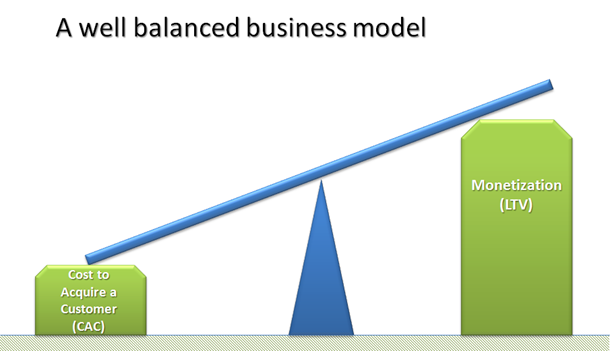 What is The Essence of a Business Model ?