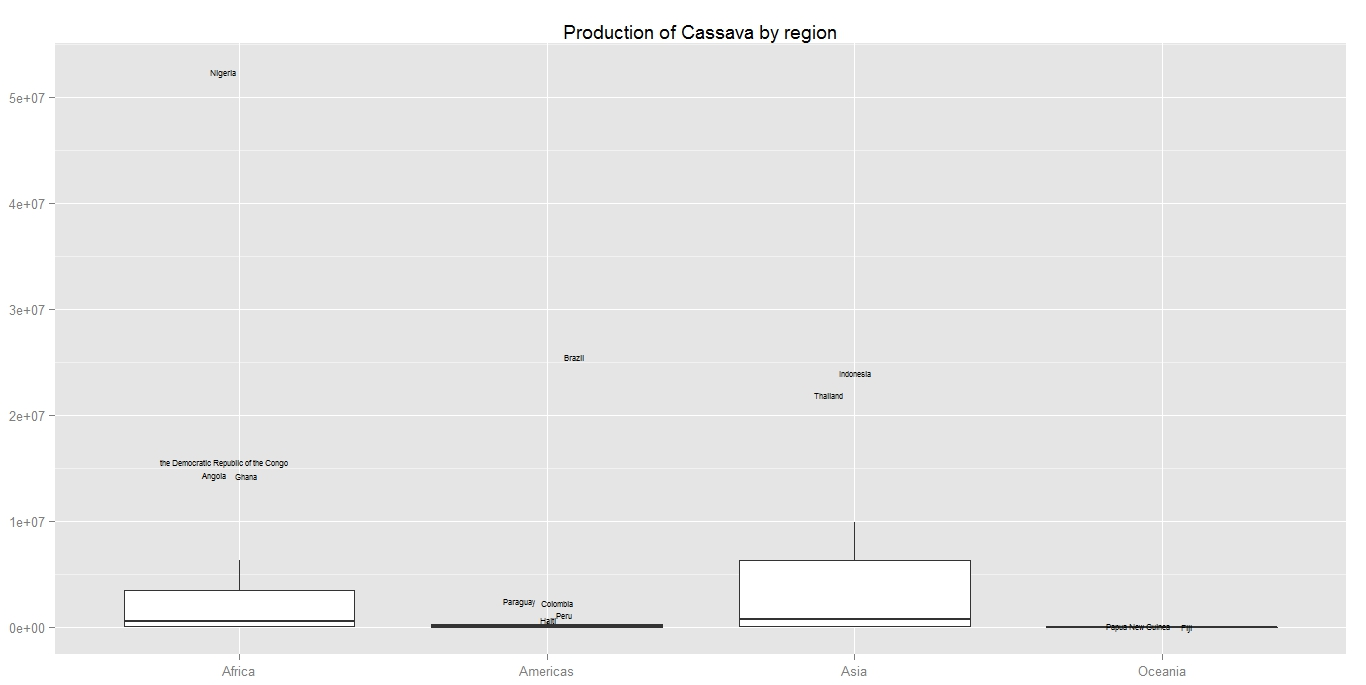 Relearn boxplot and label the outliers