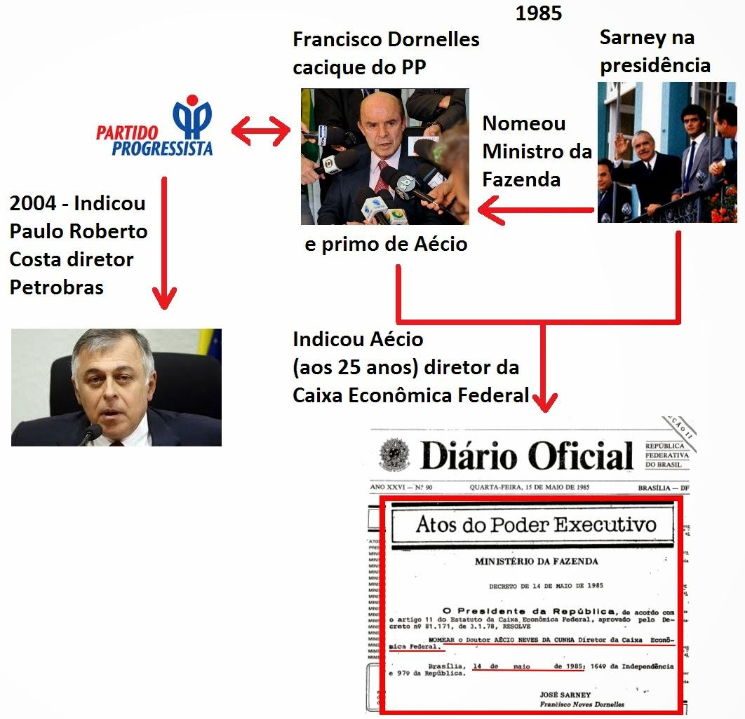 Dornelles, do PP que indicou ex-diretor da Petrobras preso, indicou Aécio para a Caixa