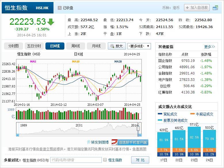 中国株コバンザメ投資 香港ハンセン指数20140425