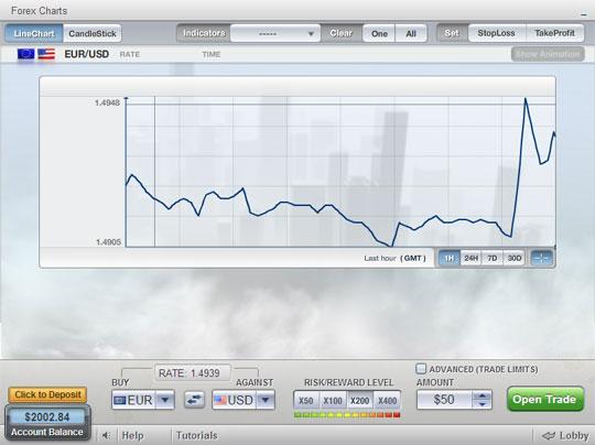 Grafici forex tempo reale 1 minuto