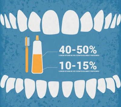 Cara Menggunakan Perekat Gigi Palsu
