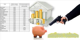 Topul băncilor după dobânzi