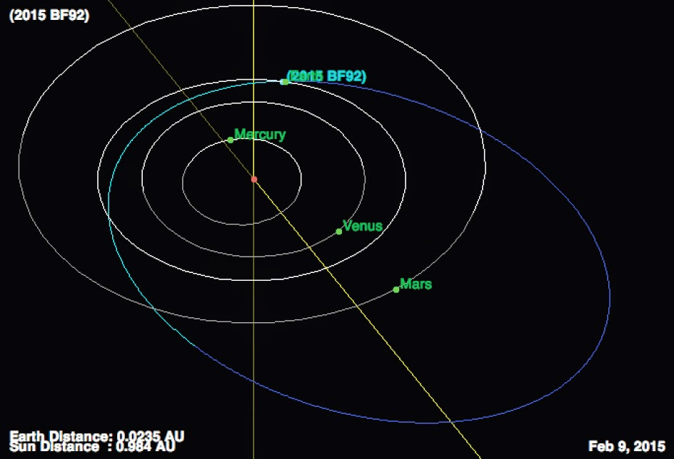http://sciencythoughts.blogspot.co.uk/2015/02/asteroid-2015-bf92-passes-earth.html