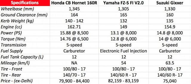 Motor terbaru honda 2016