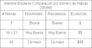 alambre, bisuteria, escala, equivalencia, strand, wire
