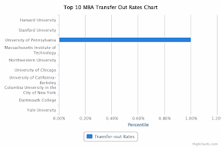 Top 10 MBA Transfer-Out Rates Chart