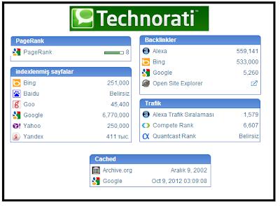 Blogger Seo - Technorati İstatistikleri