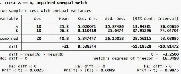 Independen T Test STATA Welch Output
