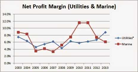 Sembcorp Industries Net Profit Margin (10-Years)