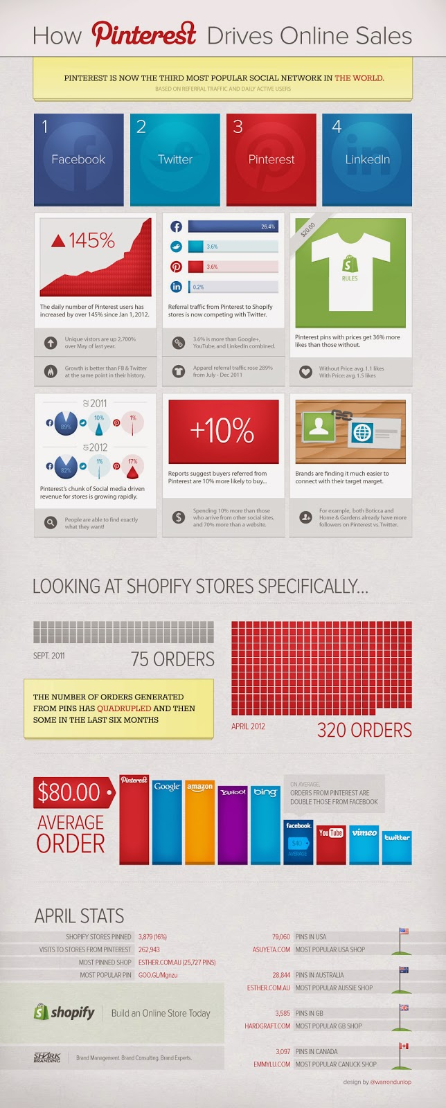 Pinterest among no 1 social site driving more ecommerce traffic