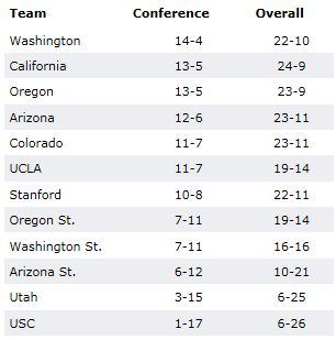 PAC-12 standings 2011-12 season