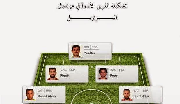 تشكيلة اسوأ اللاعبين في كاس العالم 2014