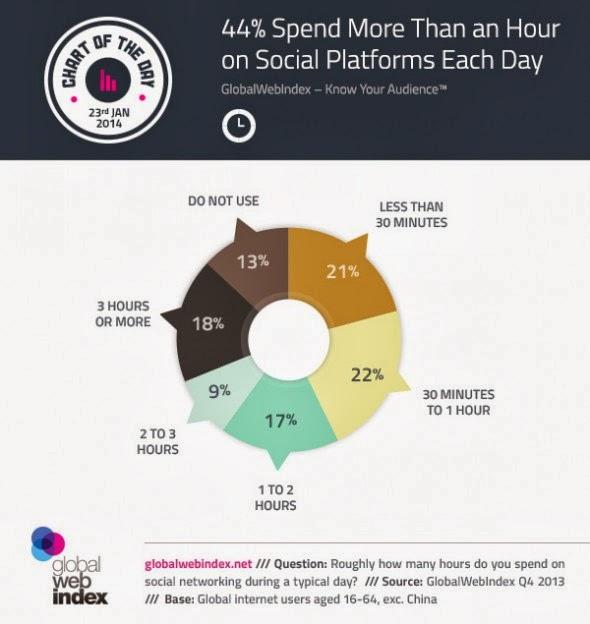 insanlar sosyal medyada ne kadar vakit harcıyor