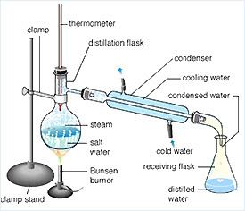 lab write up separation filtration and crystallization Once your setup is complete, place a piece of filter paper on the filter and wet it  with the  this procedure is outlined below for crystallization of benzoic acid from  water  liquids are separated based upon their differences in boiling point.