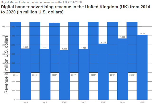 """UK banner advertising   set to decline for the next two years"""