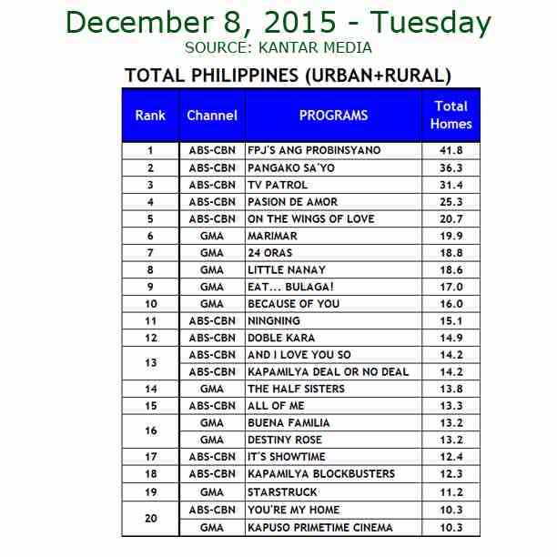 Kantar Media National TV Ratings - Dec. 8, 2015