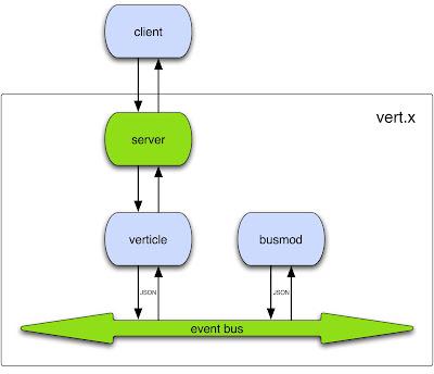 vert.x components