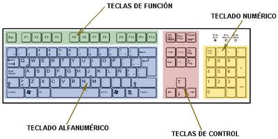 El teclado en pantalla - CCM