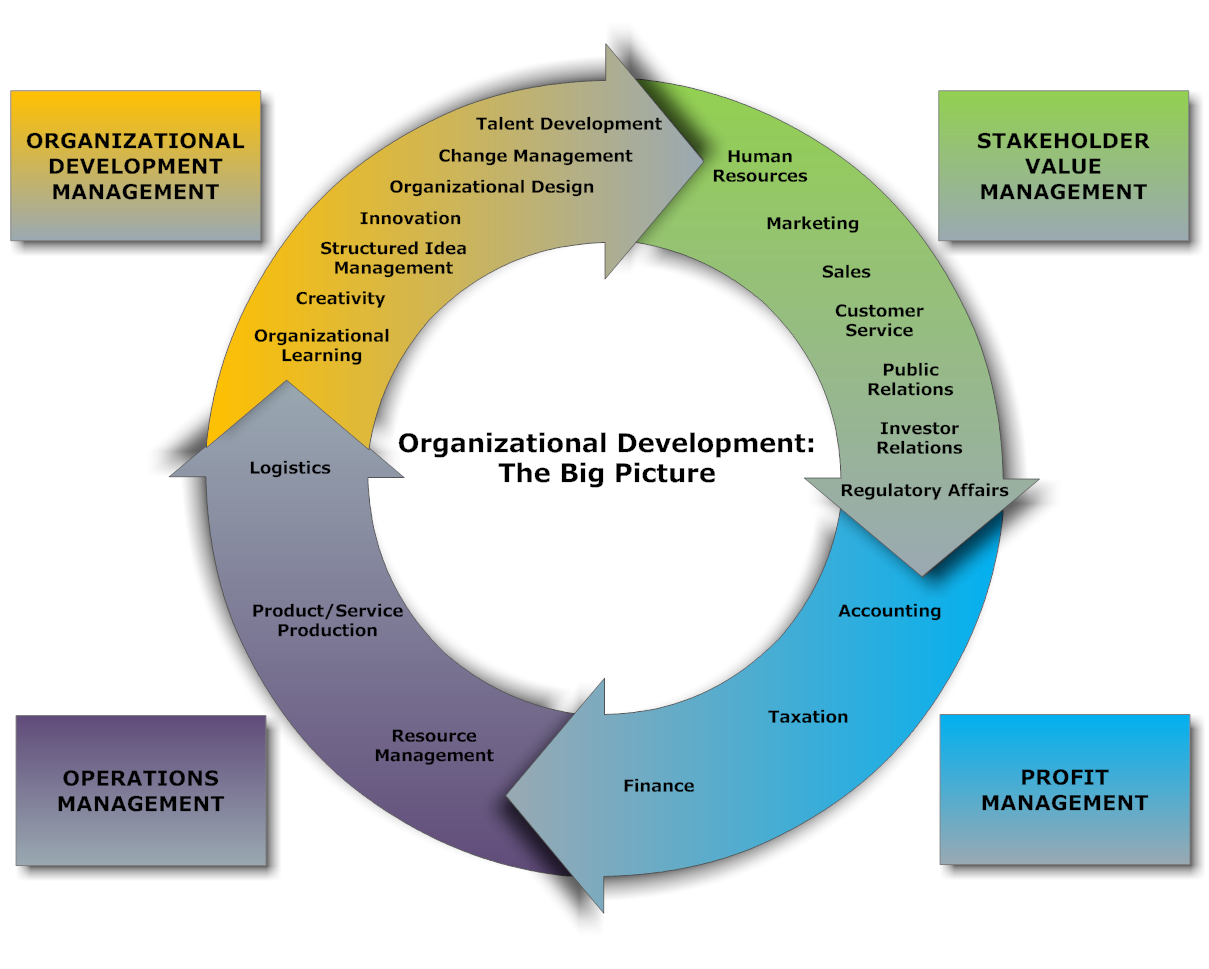 Organizational development thesis pdf