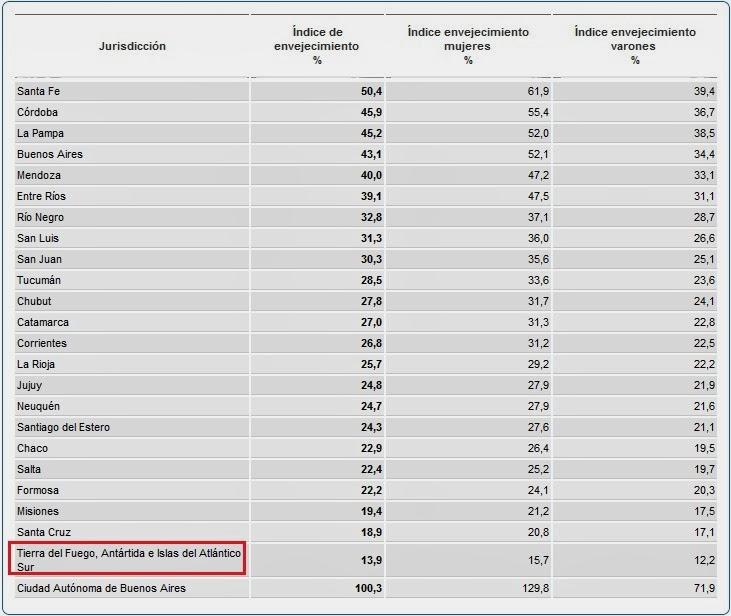 Tierra Del Fuego es la Provincia con la población más Joven