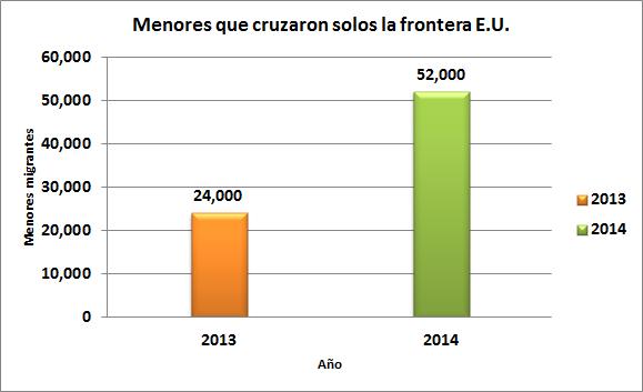 Menores que cruzaron solos la frontera E.U. en 2013 y 2014