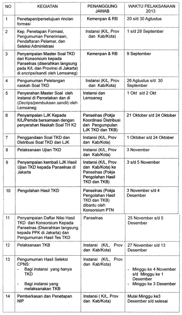 Jadwal Pelaksanaan Seleksi CPNS dari Pelamar Umum dengan Sistem Lembar Jawaban Komputer (LJK)