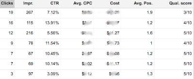 how to get 10 10 quality score adwords