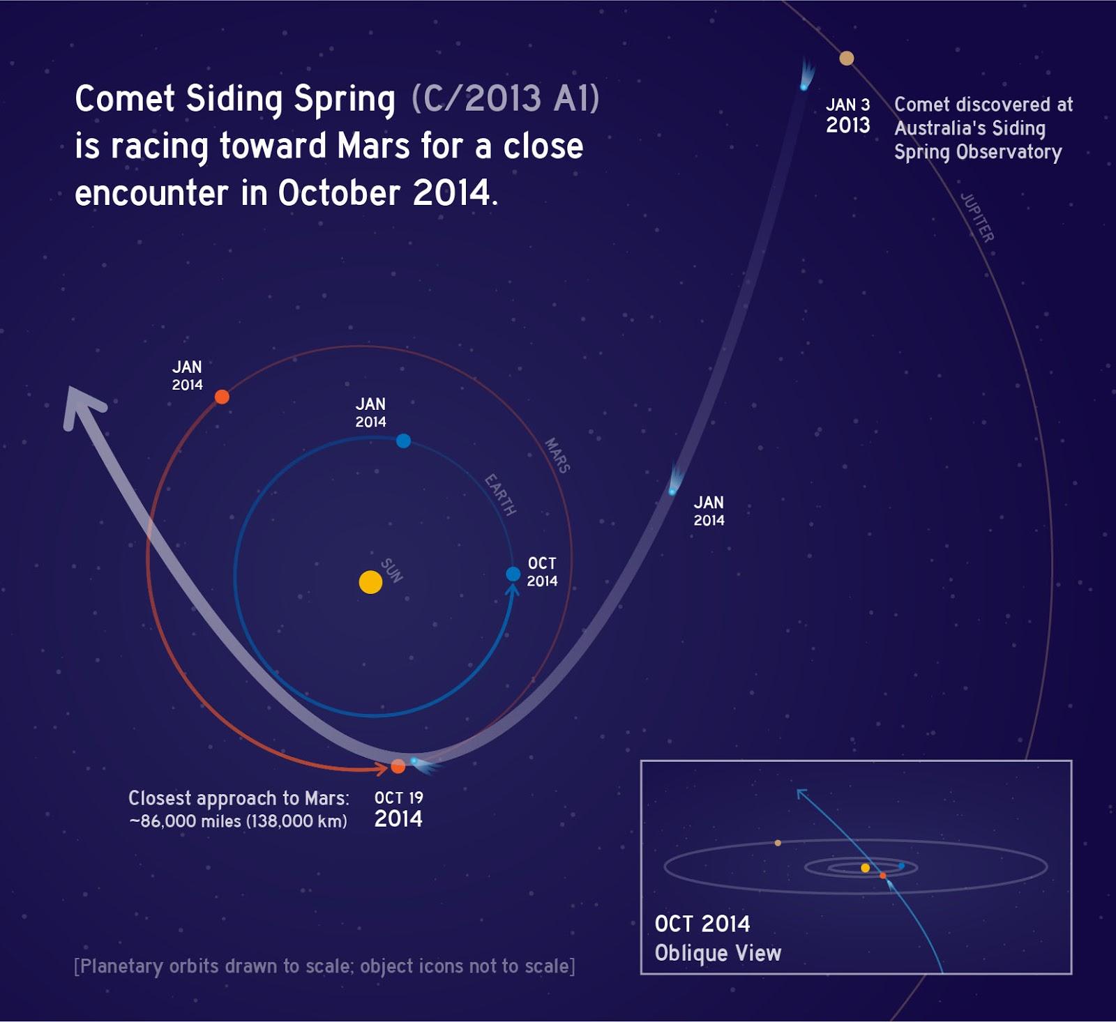 Mô phỏng quỹ đạo của hành tinh Hỏa và của sao chổi Siding Spring. Hình minh họa : NASA.