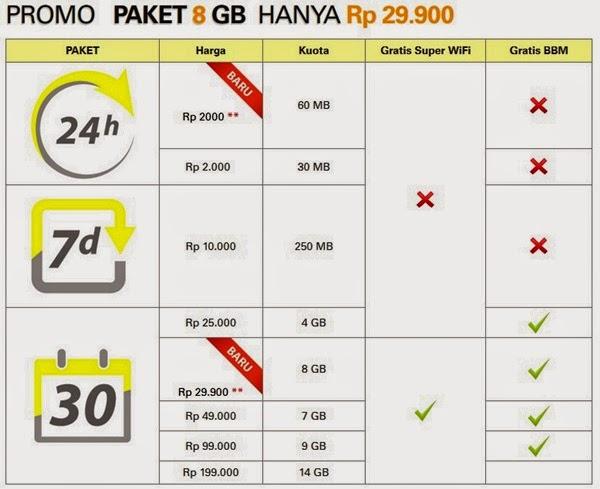 Promo Paket Internet Murah Indosat Rp. 29.900 Mei 2014