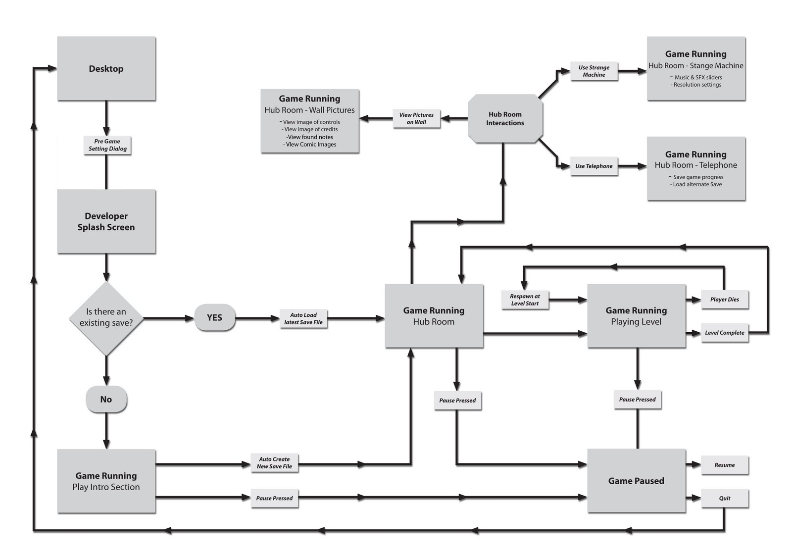 Barryhevans game design blog start menu flow chart v3 nvjuhfo Image collections