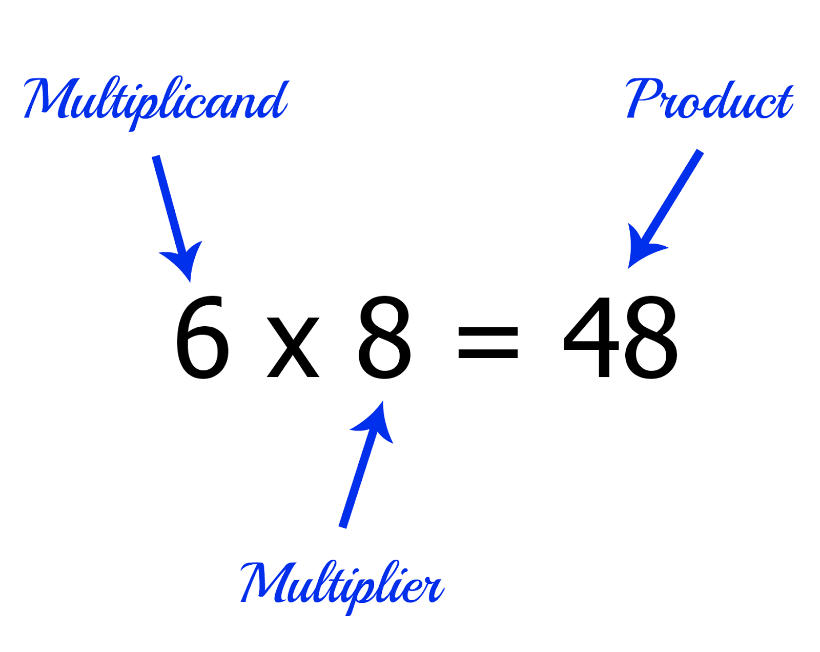 Multiplication Problem - Laptuoso