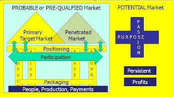 18P Marketing Paradigm