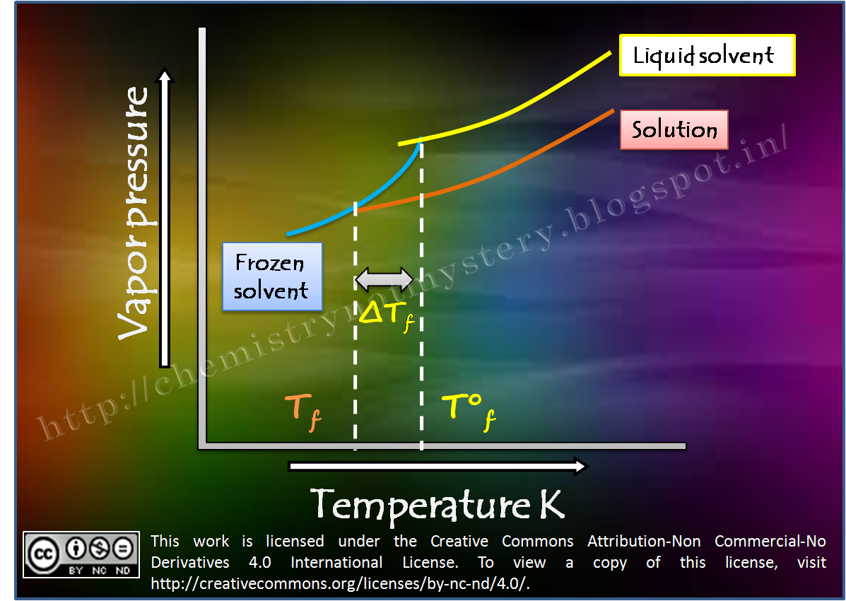 Colligative Properties Depression In Freezing Point Chemistry