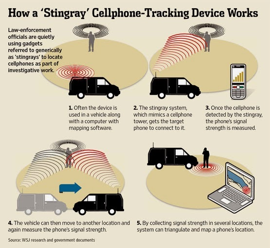 "When private funds pay for devices like the ""Stingray,"" police don't have to tell you they're using it."