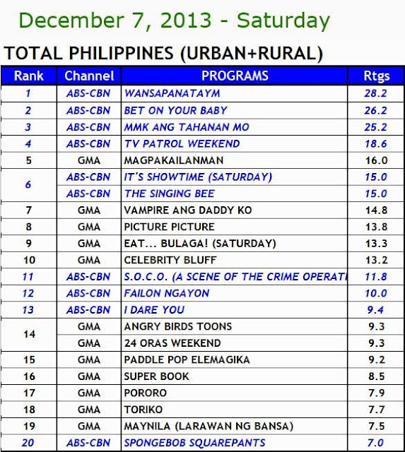 December 6-8, 2013 Philippines TV Ratings