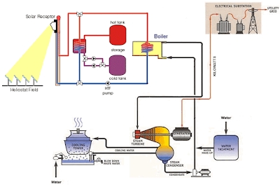 Concentrated Solar Thermal (CST) Power Station Model