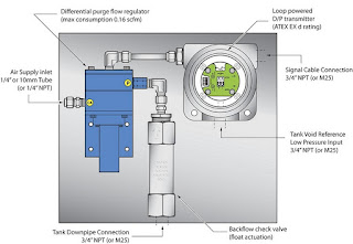 Downpipe bubbler type tank level indicator