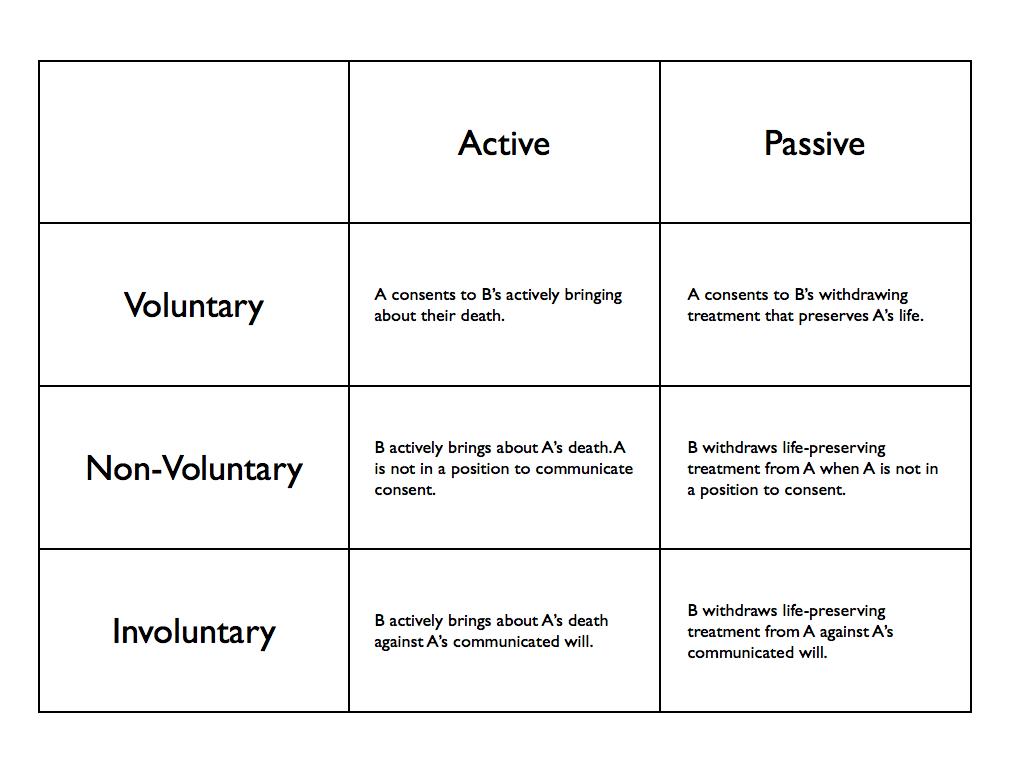 Euthanasia Argumentative Essay Outline