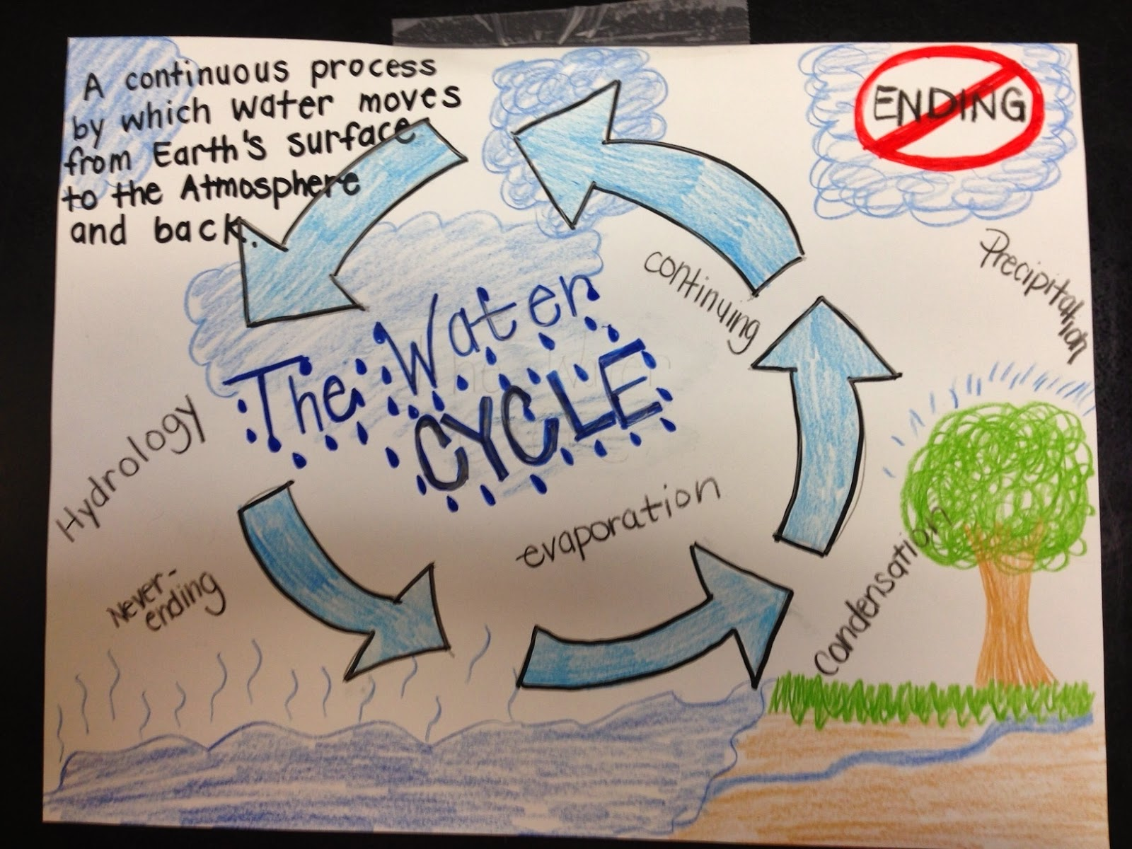 water cycle poster project A4 posters of whole water cycle, broken down into 4 simple stages, with each stage having an individual poster containing an explanation available in colour and.
