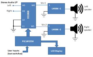 Use of digital potentiometers in setting gain digitally