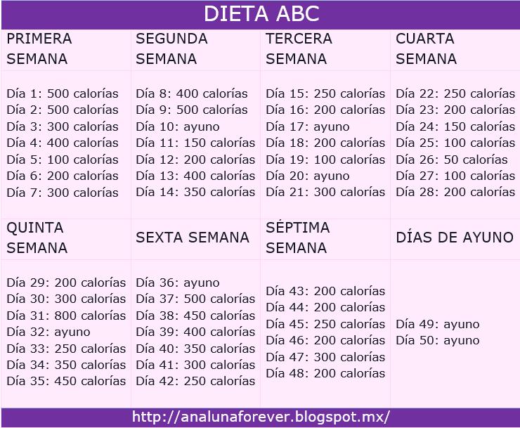 """El diario de una Ana y Mia: Dieta """"ABC"""" o """"Skinny Girl"""""""